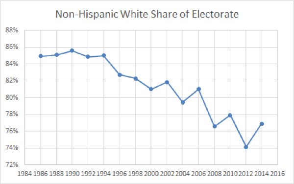 Appendix-Election-Project-nonwhite-electorate.png