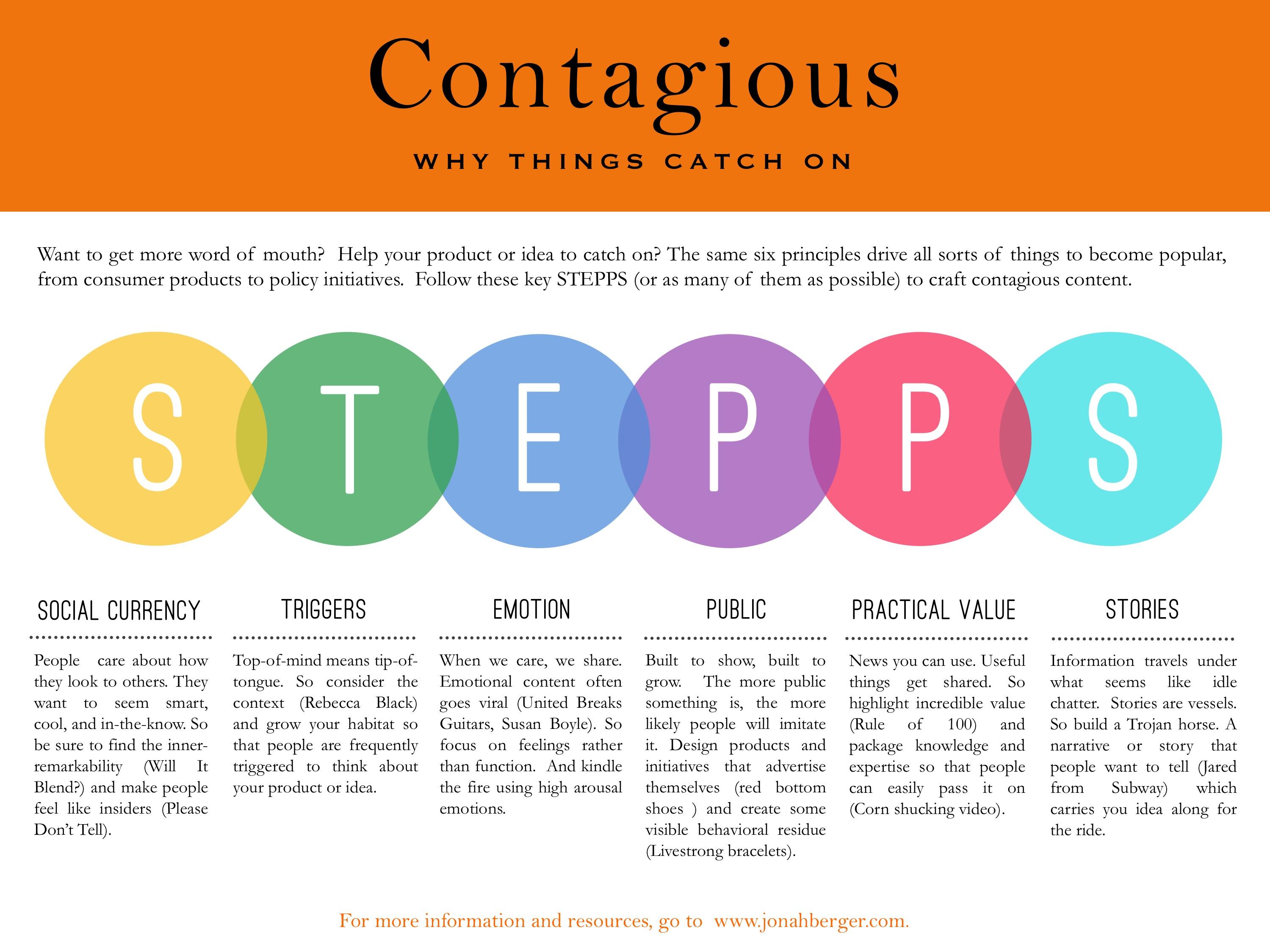 Contagious-STEPPS-Framework.jpg