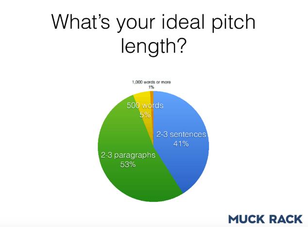 MuckRack pitch length graph