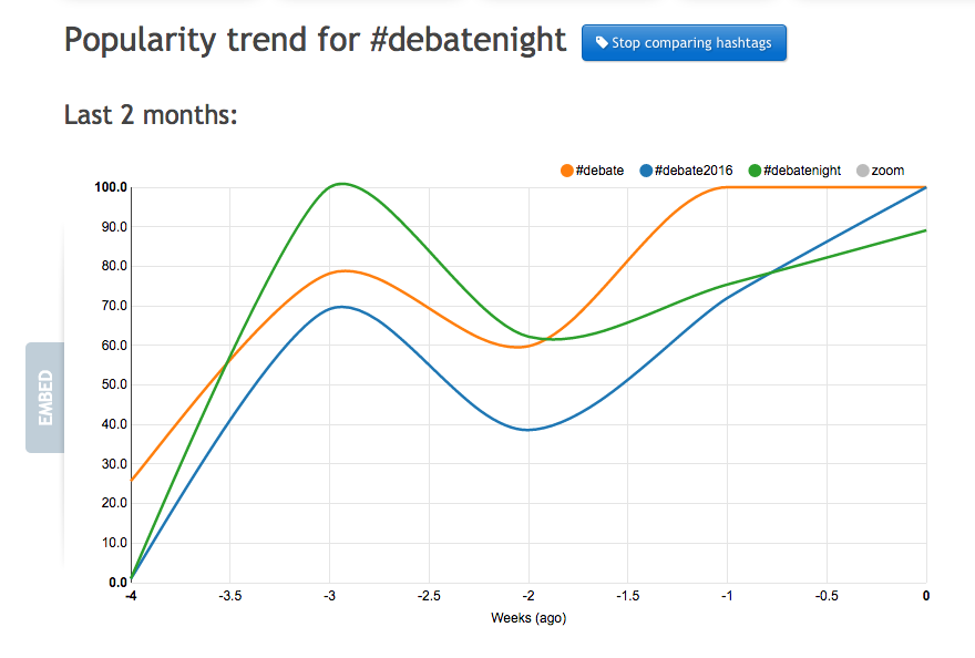 debate-night-hashtags
