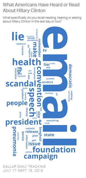 racism-v-economy-clinton-word-cloud