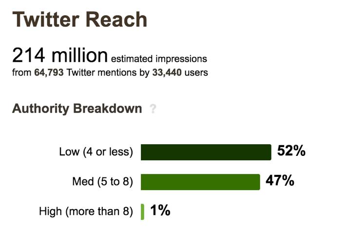 twitter-reach.png